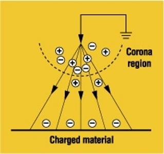 corona electrical discharge diagram. Black Bedroom Furniture Sets. Home Design Ideas