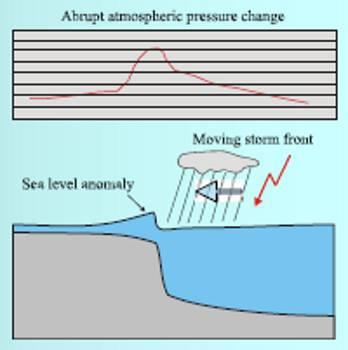Deathwaves Abiki Sea Tsunamis Seiches Formation Diagram