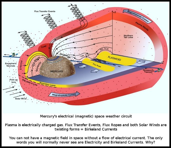 Mercury Electrical Magnetic Circuit Mercurys Space Weather Circuit