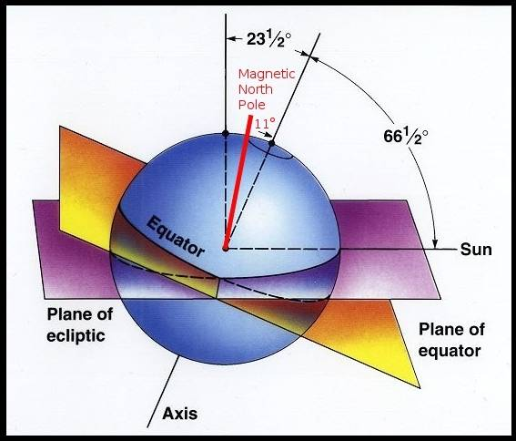 Earths Mag ic Field further Orbit additionally Prophet Std moreover Lrg Earths Plane Of Ecliptic Equator Geographical Mag ic North Pole Angle Sun likewise F Be Eb A A F Eb Ee Earths Mantle Plate Tectonics. on creation of earths moon